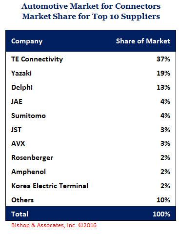 2015 Automotive Market Unit Volume Increases 1% worldwide