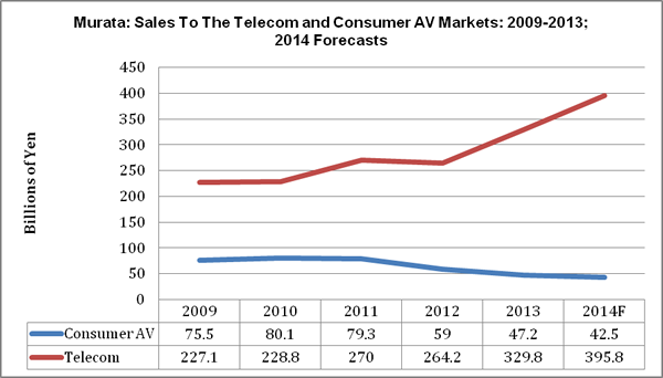 The Impact of The Smartphone on Consumer Electronics